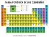 Conferencia: La Tabla Periódica de los elementos químicos: la